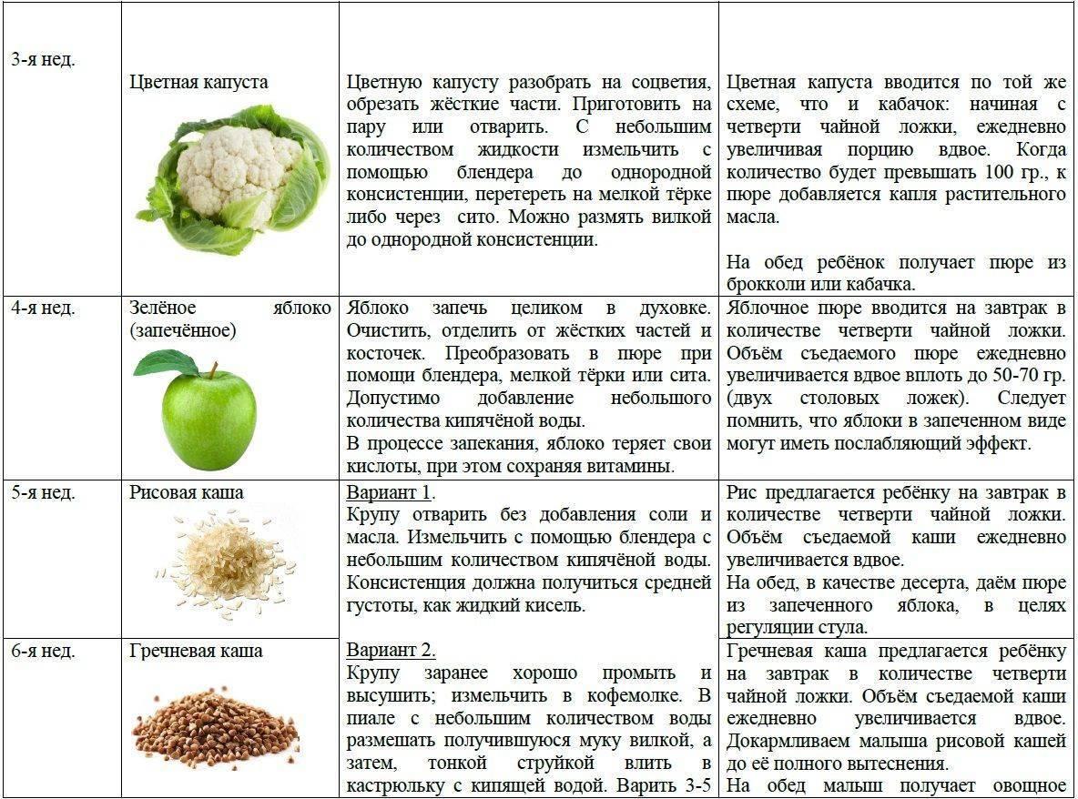 Первый прикорм кашами, полезные рекомендации