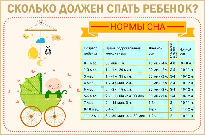 Сколько должен спать ребенок в 6 месяцев | уроки для мам