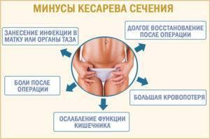 Свечи кетонал после родов