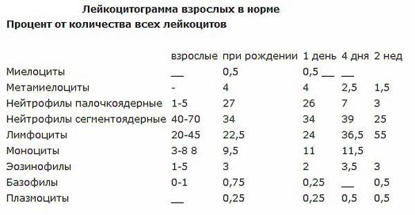 Таблица нормы соэ в крови у женщин после 50 лет и у беременных