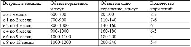 Сколько должен съедать новорожденный за одно кормление и в день молока, таблица