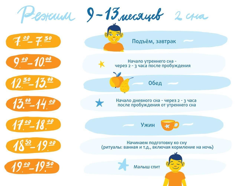 Режим дня ребенка в 3 месяца – время бодрствования и сон