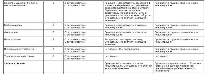 Антибиотики при грудном вскармливании, разрешенные, запрещенные антибиотики при гв