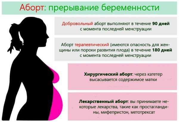 Что делать при нежелательной беременности, как прервать ее на ранних сроках?