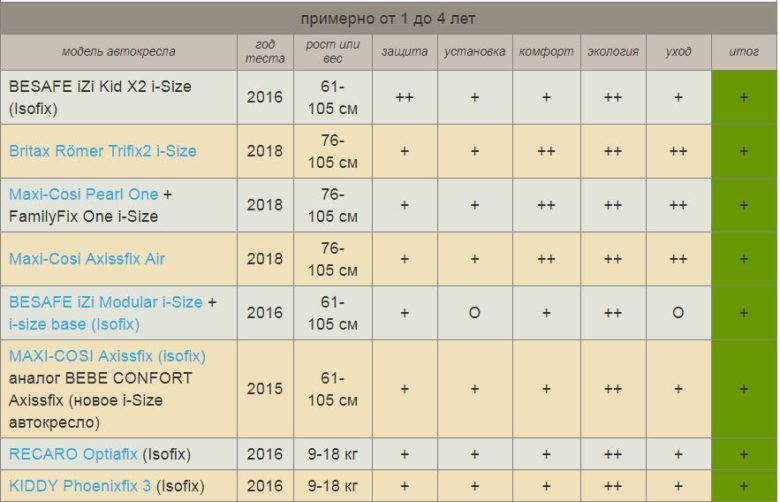 Автокресло recaro optiafix: обзор характеристик и цен, 8 плюсов, результаты краш-теста - мед-журнал
