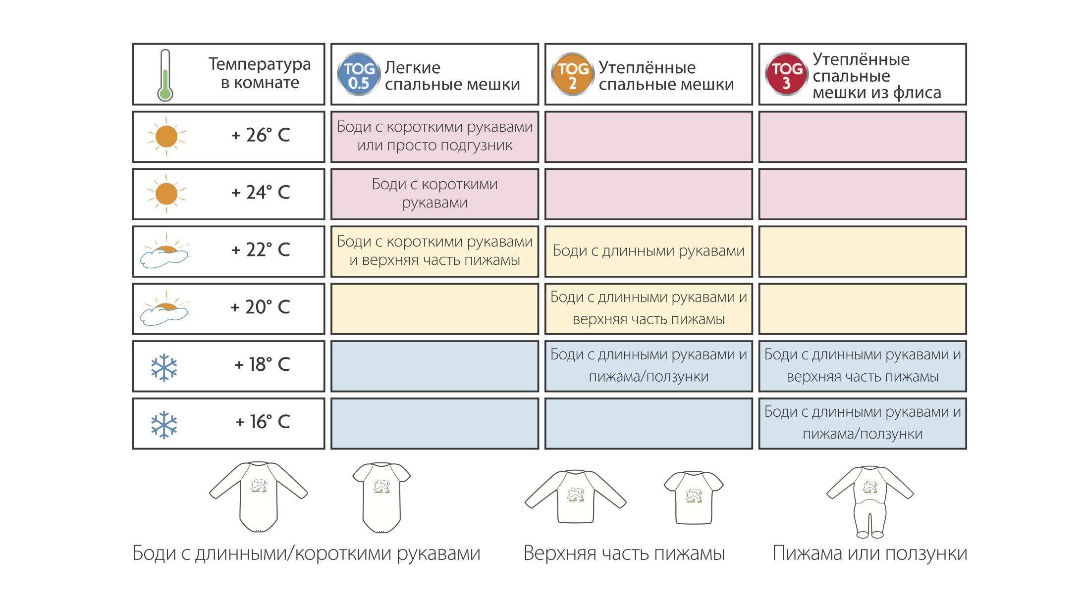 Какой должна быть температура в детской комнате