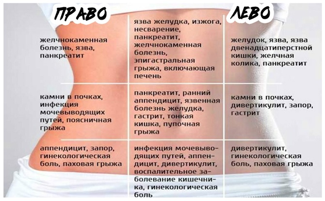 Как болит кишечник при беременности на ранних сроках