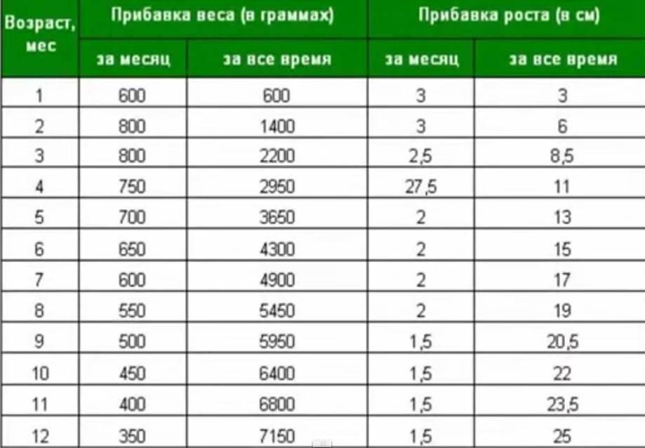 Набор веса у грудничков по месяцам: таблица, нормы прибавки в весе