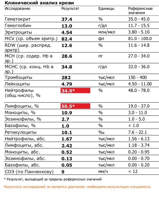 Таблица нормы лимфоцитов в крови у детей