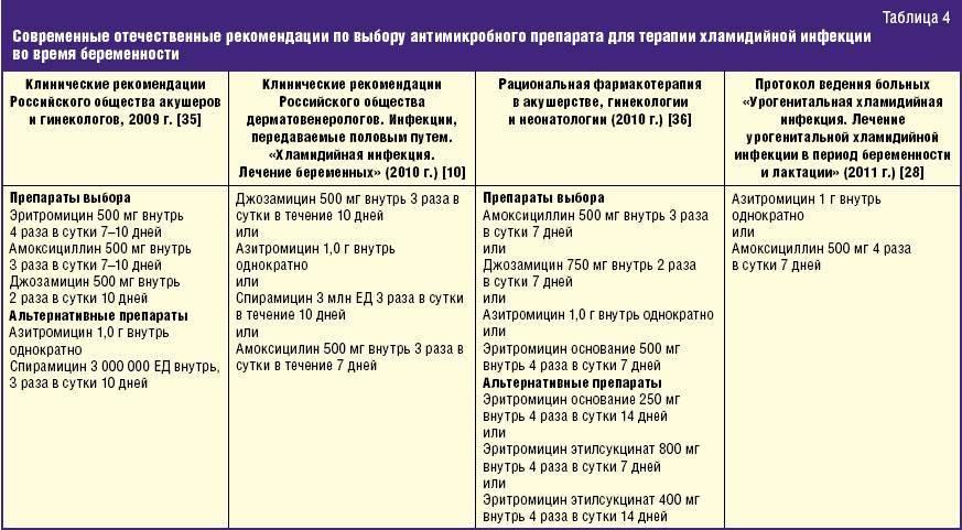Вульвовагинит: симптомы, принципы терапии, особенности лечения у девочек