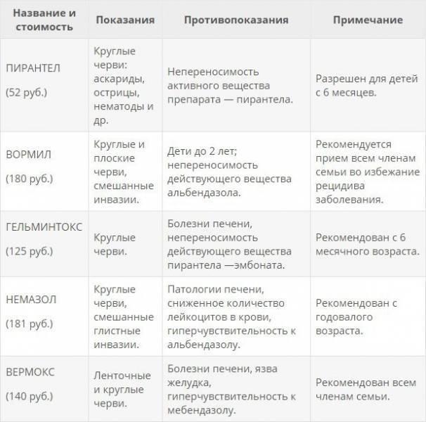 Профилактика глистов у детей: самые лучшие препараты