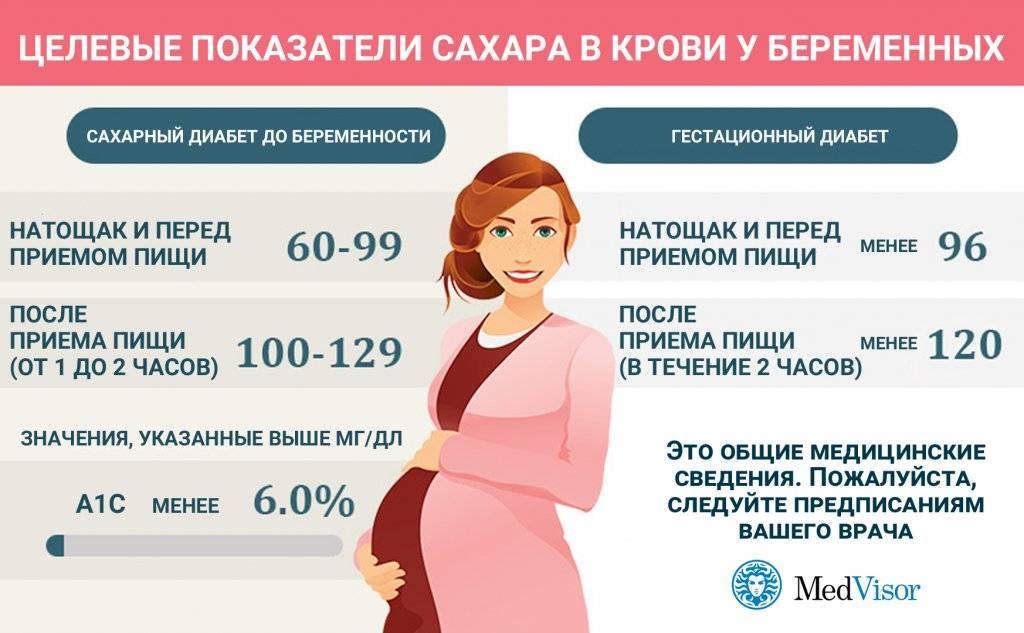 Норма сахара в крови у беременных в таблице - как сдают анализ, признаки отклонений и гестационный диабет