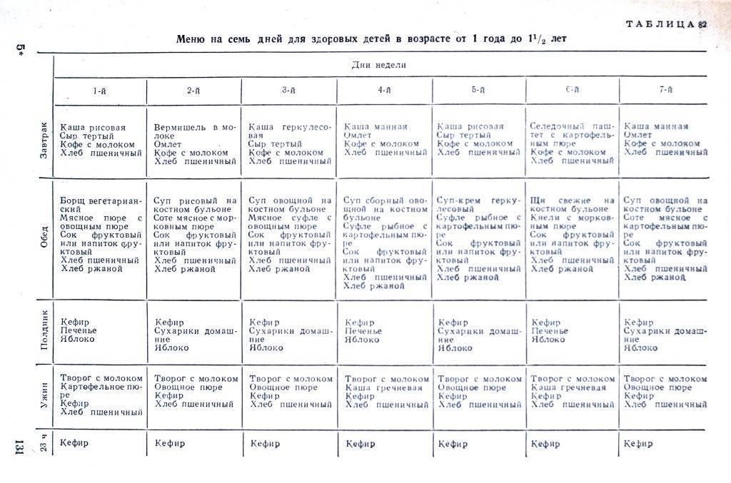 Блюда для ребенка 1год 4месяца. меню ребенка после года: рецепты на каждый день