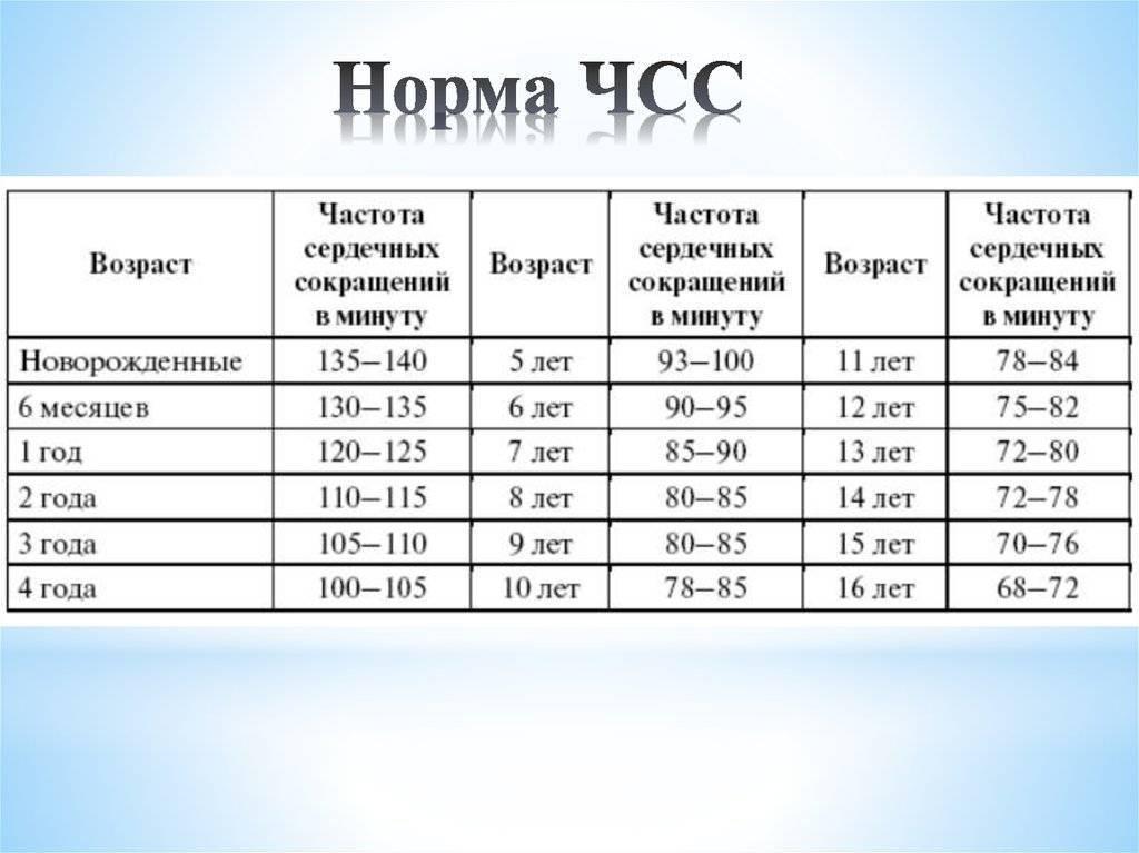 Чсс у детей норма по возрастам - таблица
