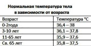 Температура 37-37.9 у ребенка причины и что делать родителям