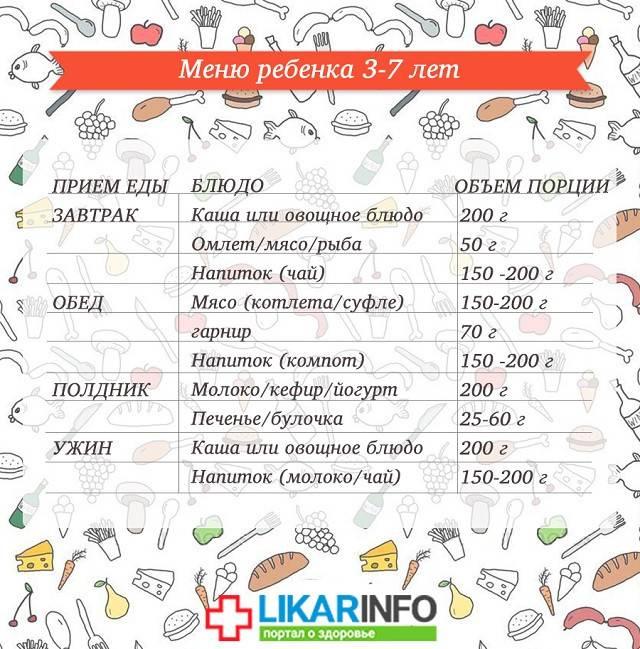 Питание ребенка от 1 до 3 лет: меню на день и основные продукты