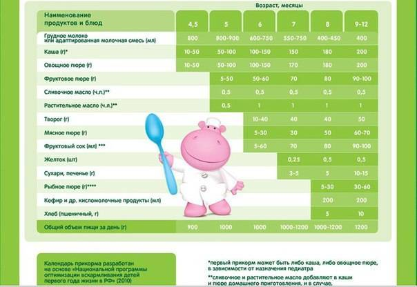 Прикорм в 6 месяцев при грудном вскармливании: таблица прикорма