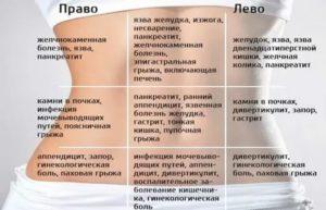 Причины боли живота в области пупка у ребенка - методы профилактики и лечения | никор