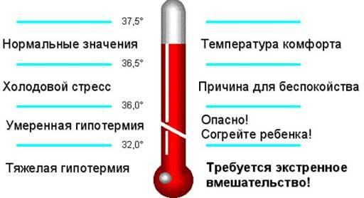У ребенка температура 37 - 37.5: что делать и в чем причина