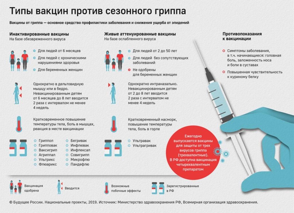 Гриппол. механизм действия, виды, состав, форма выпуска вакцины. показания, противопоказания к использованию. инструкция по применению. побочные эффекты, цены и отзывы