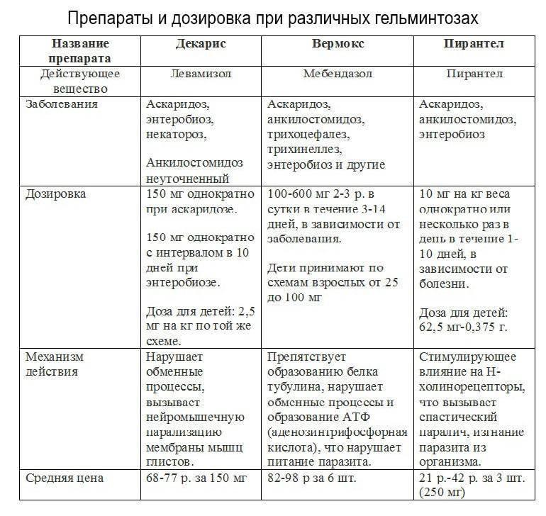 Причины заражения ребенка описторхозом, симптомы и схема лечения, профилактика заболевания