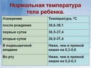 Из-за чего у ребенка появляется температура 37 градусов