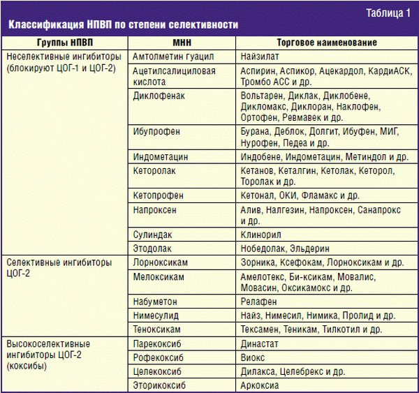 Противовоспалительные для детей 3 лет medistok.ru - жизнь без болезней и лекарств medistok.ru - жизнь без болезней и лекарств