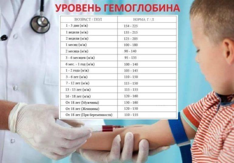 Высокий гемоглобин у ребенка: причины, симптомы,лечение