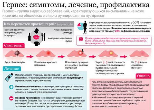 Опасен ли герпес при беременности