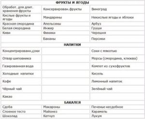 Диета при ацетоне у детей и взрослых: меню, лечебное питание, рецепты