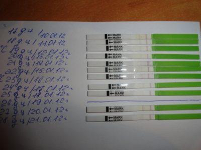 Задержка месячных 8 9 10 дней: как вызвать месячные, тест отрицательный