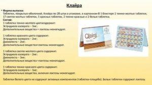 Начало месячных при клайре, эффект от приема таблеток