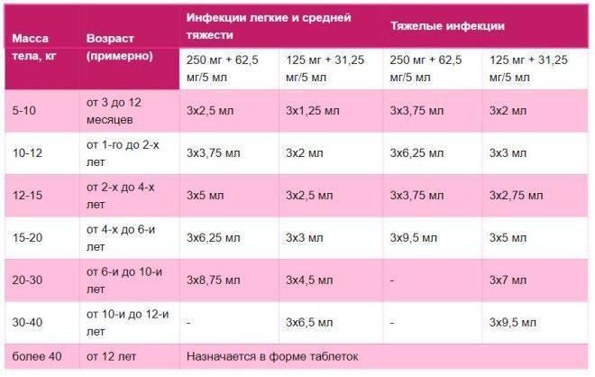 Амоксициллин суспензия для лечения детей инструкция и применение