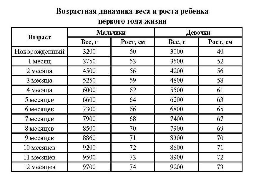 Сколько должен весить ребенок в 3месяца