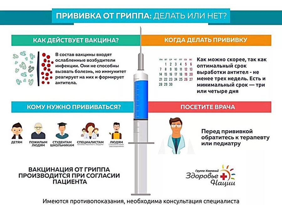 Прививка от гриппа детям за и против