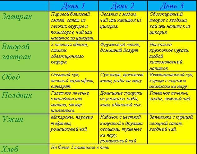 Диета при пищевом отравлении