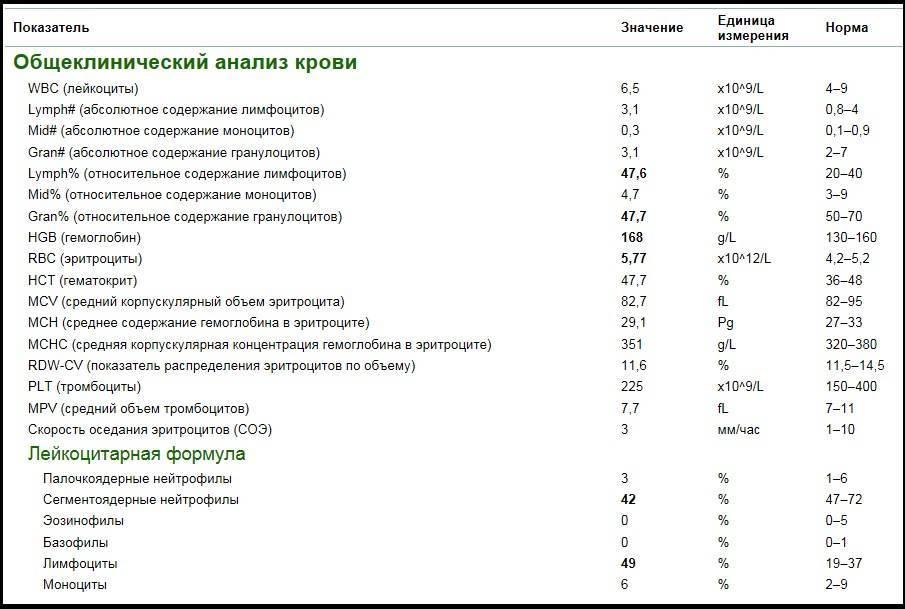 Таблица норм лейкоцитов в крови у детей и причины их низких и повышенных значений