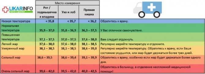 Температура 37 у грудничка: норма или нет