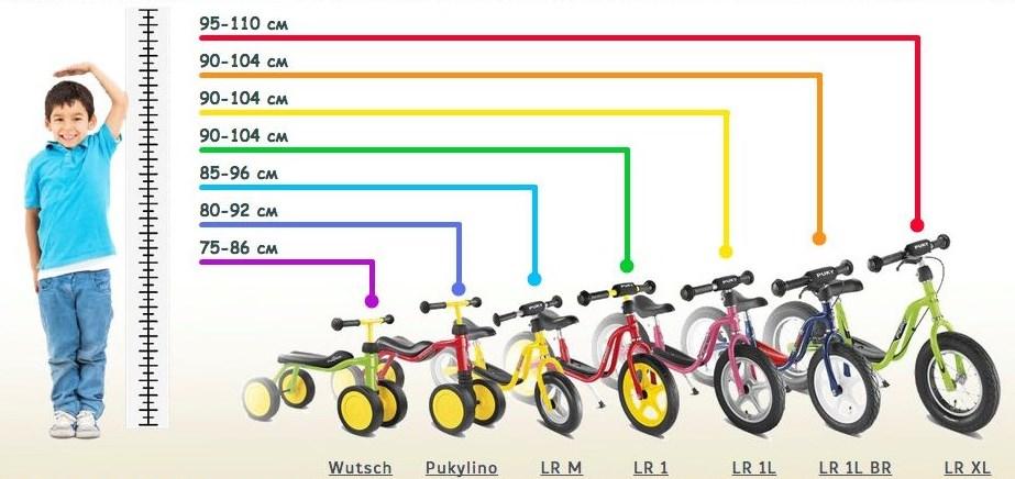Велосипед, самокат или беговел? что выбрать?   | материнство - беременность, роды, питание, воспитание