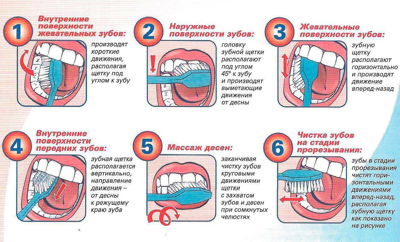 С какого возраста детям чистят зубы - когда надо приучать и что говорит комаровский?