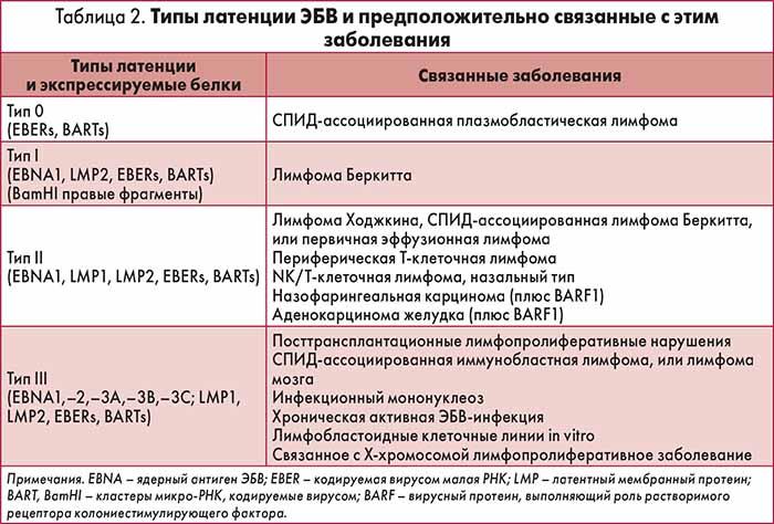 Вирус эпштейна-барр: симптомы у детей, осложнения, лечение