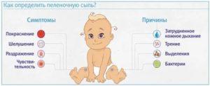 Газики у новорожденного – что делать и как помочь малышу?