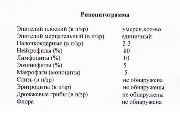 Риноцитограмма: нормы, расшифровки и применение