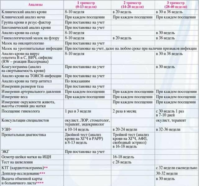 Какие анализы нужно сдать женщине при постановке на учет при беременности?