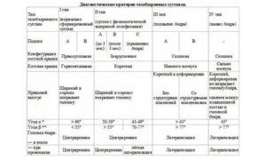 Узи тазобедренных суставов у новорожденных и грудничков: норма углов и таблица для расшифровки