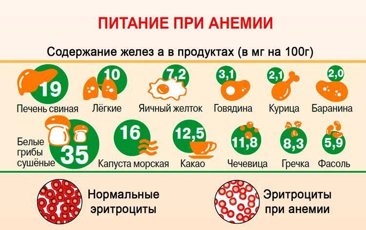 Восполняем дефицит. лечение анемии у детей. анемия симптомы у детей