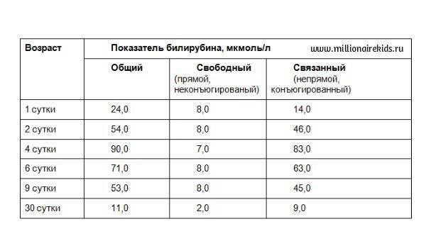 Норма билирубина у новорожденных по дням: таблица нормальных показателей