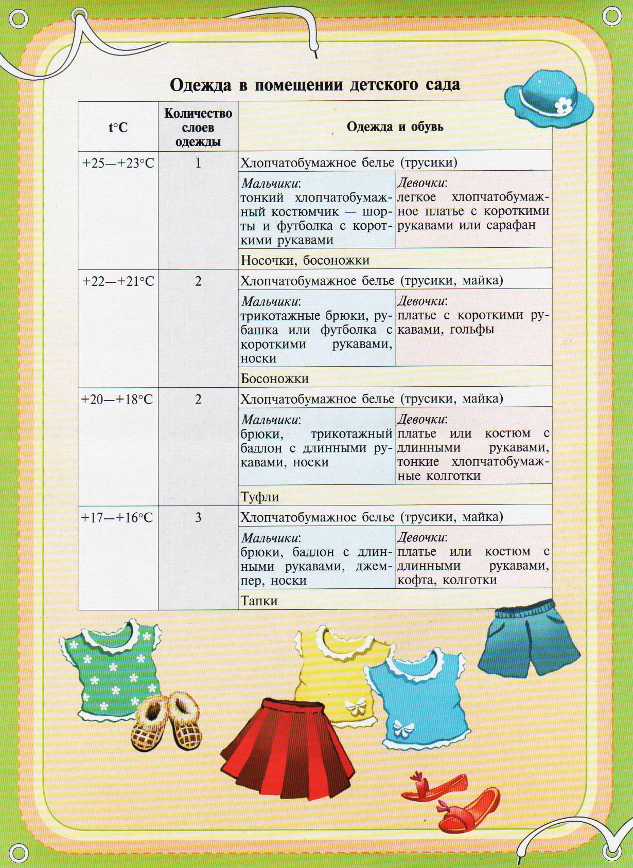 Полный список вещей для новорожденного ребенка