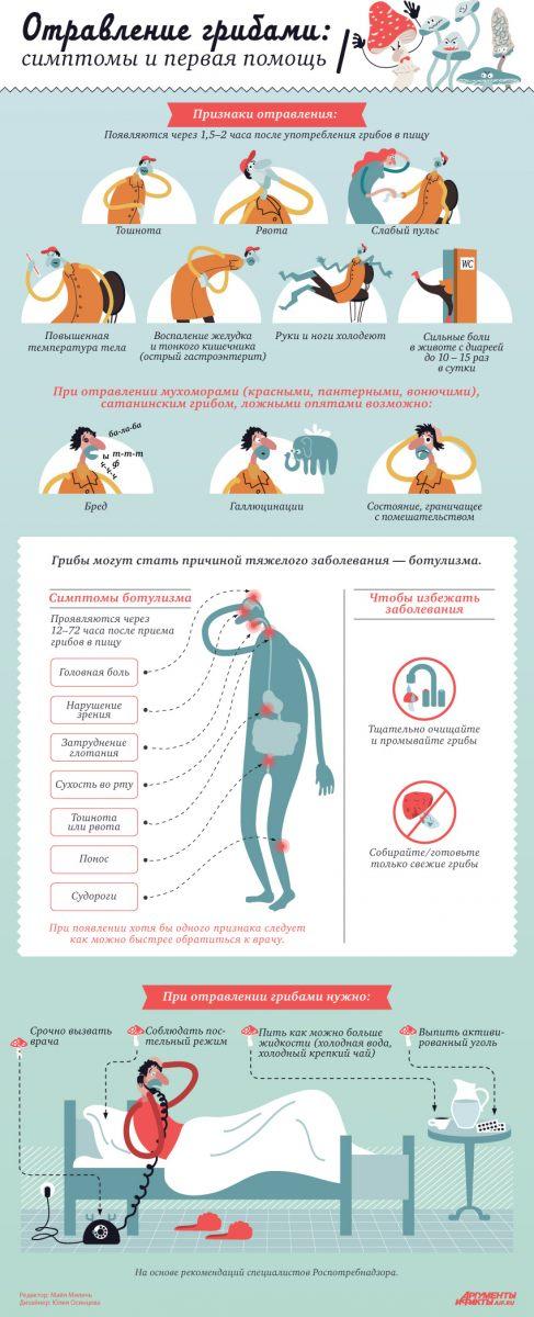 Пищевое отравление у ребенка - 6 важных правил первой помощи
