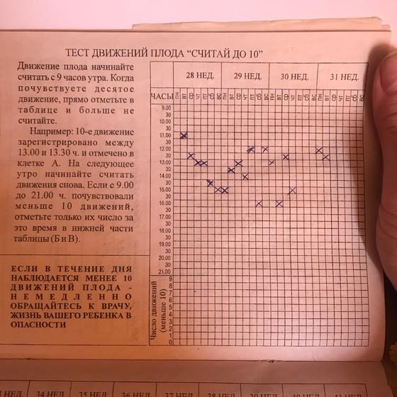 Шевеление плода при беременности: норма, на каком сроке начинаются, таблица | азбука здоровья